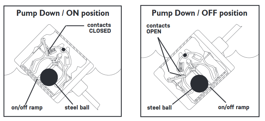PumpSwitch On/Off Diagram